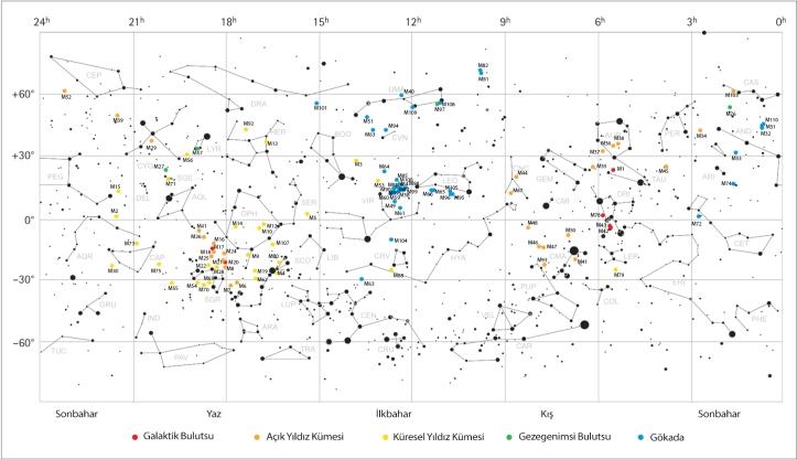 Messier Objelerinin gökyüzünde dağılımlarını gösteren beyaz harita üstündeki dağınık noktalar