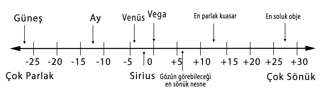 Kadir sistemine göre bazı objelerin parlaklık değerleri