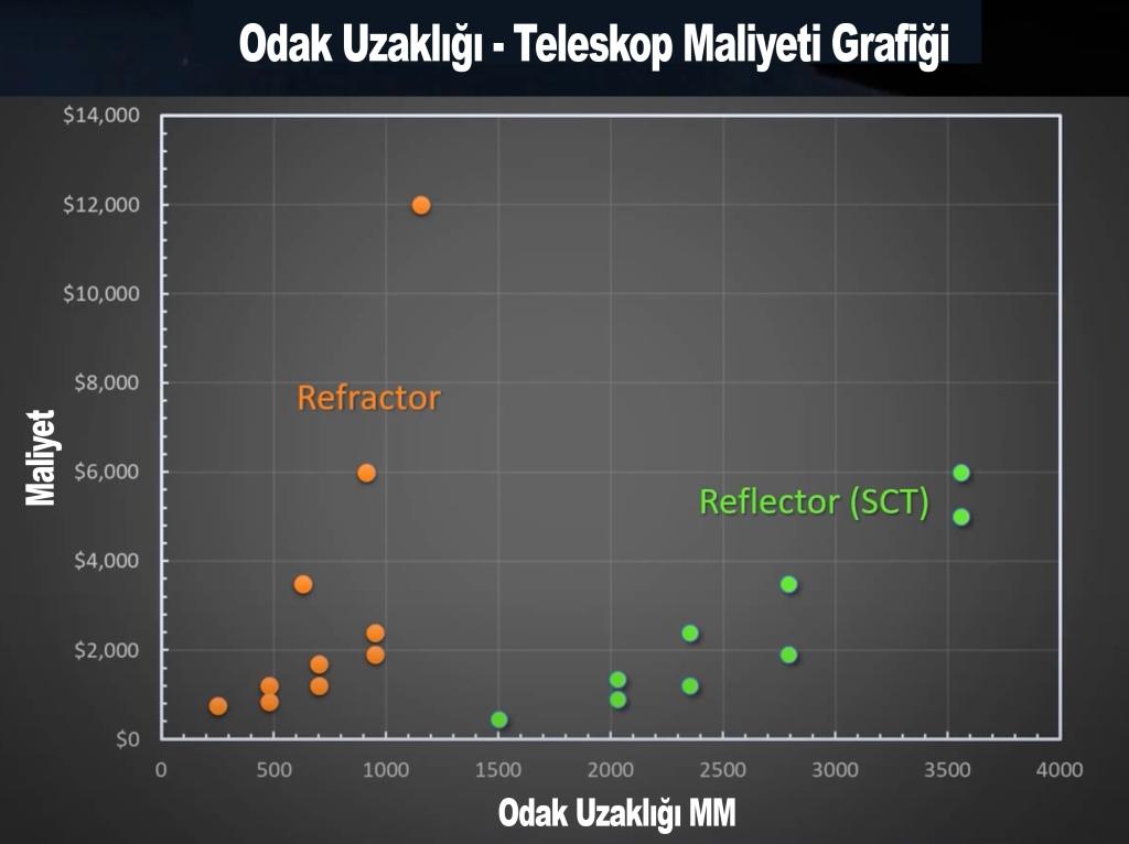 Teleskopların odak uzaklıklarının fiyatlarına oranın grafiği
